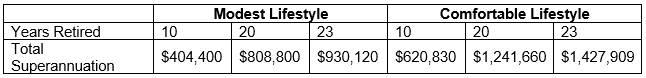 Couple superannuation by age 65